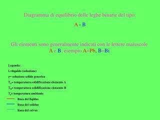 Diagramma di equilibrio delle leghe binarie del tipo: A  - B