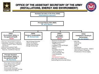 OFFICE OF THE ASSISTANT SECRETARY OF THE ARMY INSTALLATIONS, ENERGY AND ENVIRONMENT