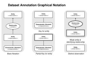 Dataset Annotation Graphical Notation