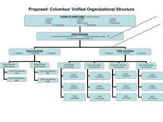Proposed: Columbus' Unified Organizational Structure
