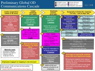 Preliminary Global OD  Communications Cascade