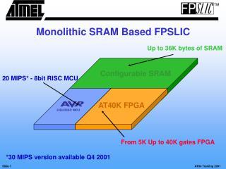 Configurable SRAM