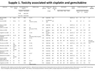 Supple 1. Toxicity associated with cisplatin and gemcitabine