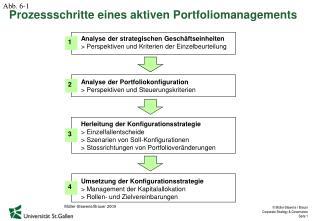 Analyse der Portfoliokonfiguration > Perspektiven und Steuerungskriterien