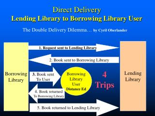 Direct Delivery Lending Library to Borrowing Library User