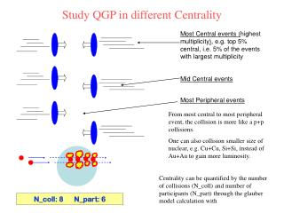 Study QGP in different Centrality