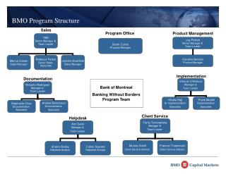 BMO Program Structure