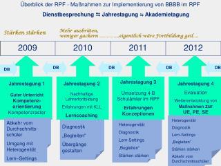 Überblick der RPF - Maßnahmen zur Implementierung von BBBB im RPF