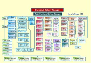 Divisional Railway Manager