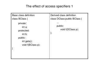 The effect of access specifiers 1