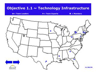 Objective 1.1  Technology Infrastructure    Team Leaders                             Team Experts   Members