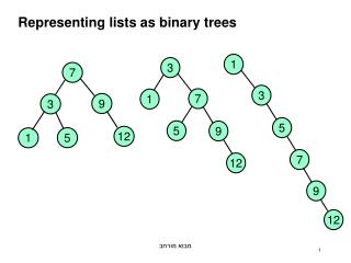 Representing lists as binary trees