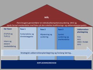 M�L Flere brugere gennemf�rer en individuelkompetencevurdering  (IKV) og