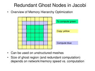 Redundant Ghost Nodes in Jacobi