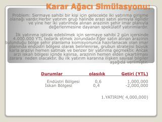 Karar Agaci Sim lasyonu: