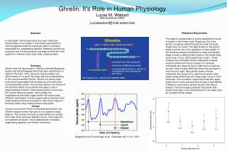 Ghrelin: It's Role in Human Physiology Lucas M. Weikart  Neuroscience 2050