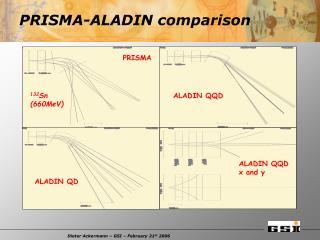 PRISMA-ALADIN comparison