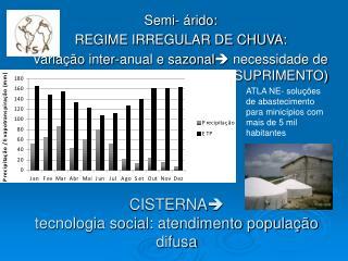 CISTERNA  tecnologia social: atendimento população difusa