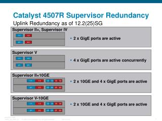 Catalyst 4507R Supervisor Redundancy