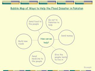 Bubble Map of Ways to Help the Flood Disaster in Pakistan