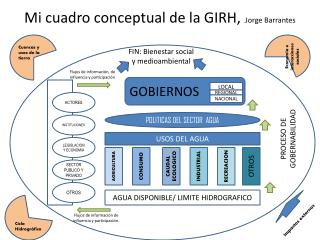 Mi cuadro conceptual de la GIRH,  , Jorge Barrantes