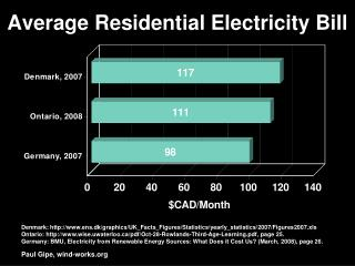Average Residential Electricity Bill
