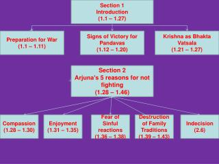 Section 2 Arjuna's  5 reasons for not fighting  (1.28 – 1.46)