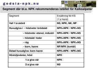 Segment där bl.a. NPK rekommenderas istället för Kalksalpeter