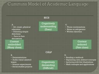 Cummins Model of Academic Language