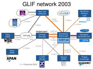 GLIF network  2003