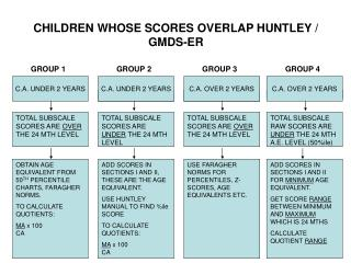 CHILDREN WHOSE SCORES OVERLAP HUNTLEY /  GMDS-ER