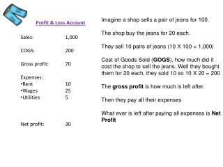 Sales:		1,000 COGS:		200 Gross profit:	70 Expenses: Rent		10 Wages		25 Utilities		5 Net profit:	30