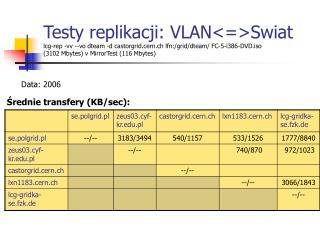 Średnie transfery (KB/sec):