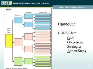 Handout 1 GOSA Chart: G oal O bjectives S trategies A ction Steps
