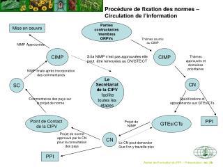 Proc�dure de fixation des normes � Circulation de l�information