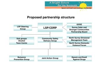 Proposed partnership structure