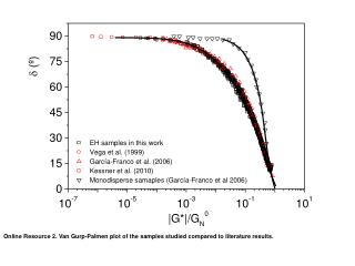 Online Resource 2. Van Gurp-Palmen plot of the samples studied compared to literature results.