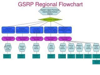 GSRP Regional Flowchart