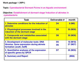 Work package 1 (WP1) Topic:  Cyanobacterial Dormant Forms in an Aquatic environment