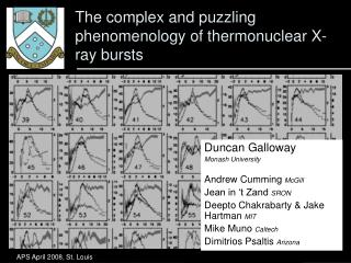 The complex and puzzling phenomenology of thermonuclear X-ray bursts