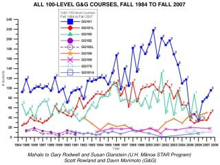 ALL 100-LEVEL G&G COURSES, FALL 1984 TO FALL 2007
