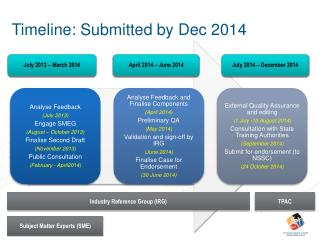 Timeline: Submitted  by Dec 2014