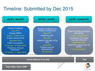 Timeline: Submitted  by Dec  2015