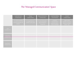The �Managed Communication� Space