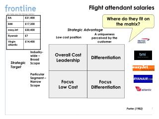 Flight attendant salaries