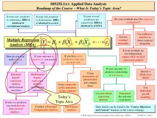 S052/II.1(c): Applied Data Analysis Roadmap of the Course – What Is Today's Topic Area?