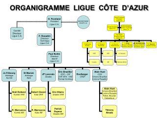 ORGANIGRAMME  LIGUE  CÔTE  D'AZUR