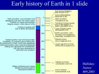 Early history of Earth in 1 slide