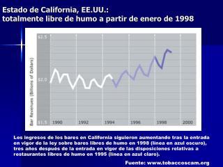 Estado de California, EE.UU.: totalmente libre de humo a partir de enero de 1998