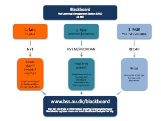 Blackboard Nyt  Learning Management System (LMS) på  BSS